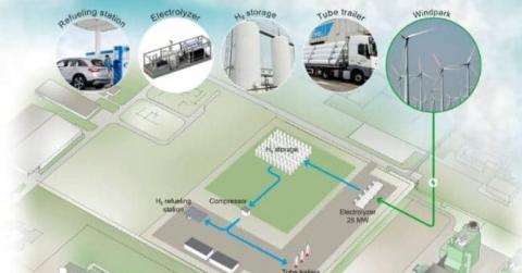 Nieuwsbericht: Waterstoffabriek in Vlissingen